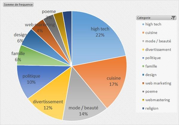 les thématiques de blog les plus populaires