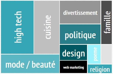 les thématiques de blogs les plus populaires