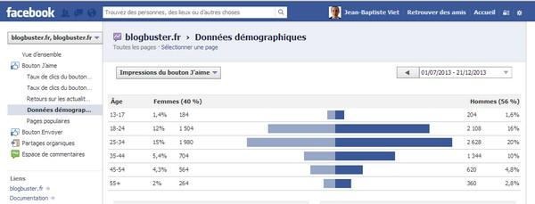facebook insights Connaître le profil socio démo des visiteurs d'un site ou dun blog