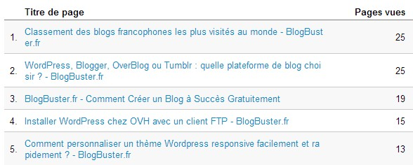 top-page-blogbuster