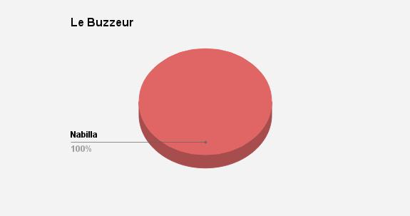 buzzeur