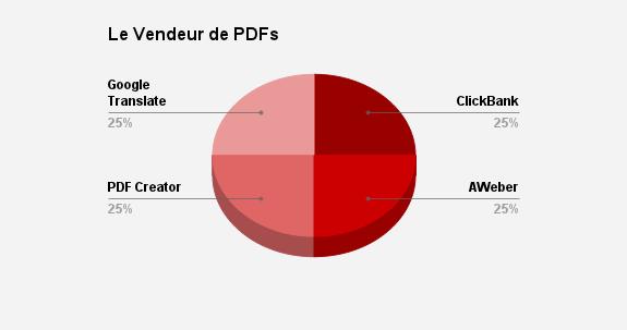 vendeur-pdf