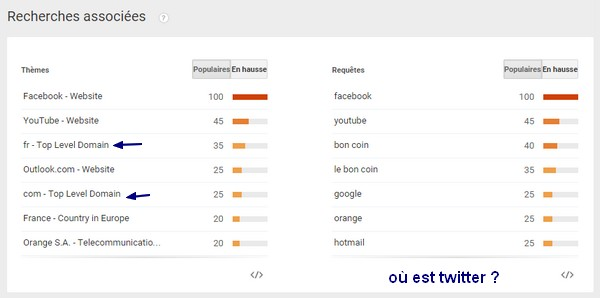 top-search-google