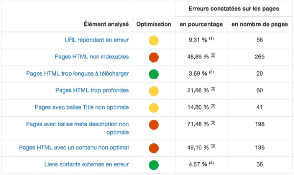 Audit_technique_SEO_blogbuster_fr_du_9_juin_2015_12_49