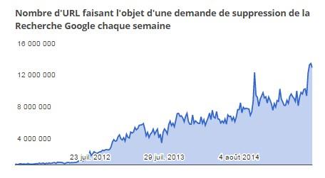 dmca-google-chiffres