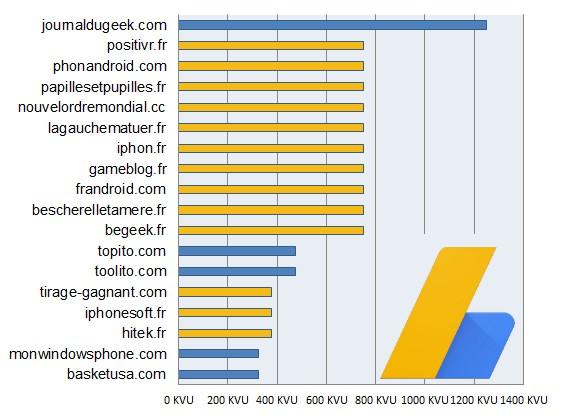 classement-blogs-2015-adsense