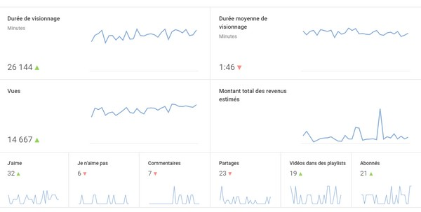 Youtube-analytics