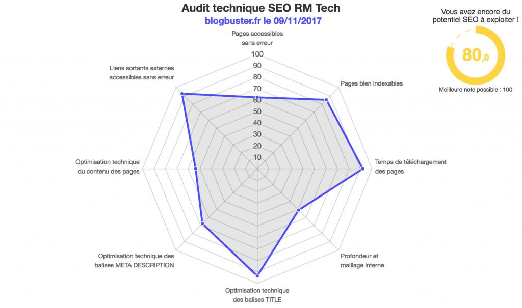 audit-blogbuster